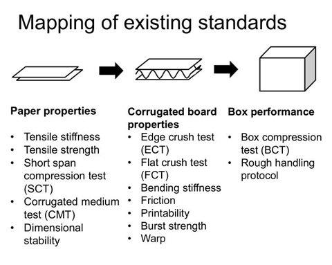 Corrugated box ECT FCT CMT test