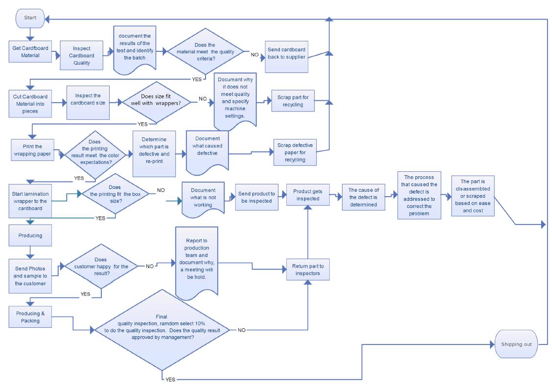 Quality Control Process Flowchart
